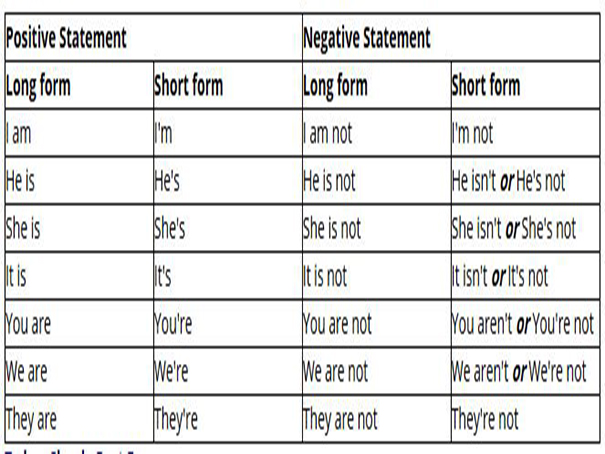 Short forms (contracted forms) in English | English-Guide.org